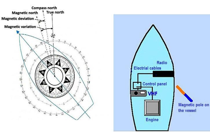 Plato Navigation Navigation Courses Compass Course