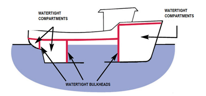 Plato Is Stability Of Fishing Vessels Watertight And